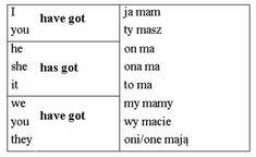Język angielski dla dzieci - Have got English Verbs, Learn English Grammar, Learn English Words, Improve English Speaking, Learn Polish, Study Planner, School Notes, German Language, School Organization