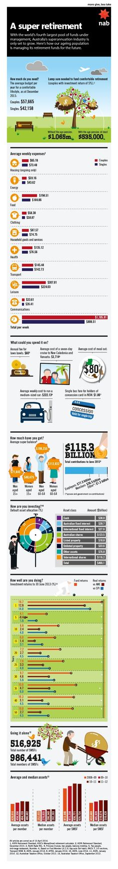 A Super Retirement - Infographic about the state of superannuation and retirement - from NAB