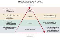 Quality Enhancement Model