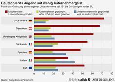 Infografik: Deutschlands Jugend mit wenig Unternehmergeist   Statista