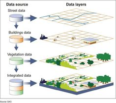 A geographic information system (GIS) is a computer system for capturing, storing, checking, and displaying data related to positions on Earth's surface. GIS can show many different kinds of data on one map.