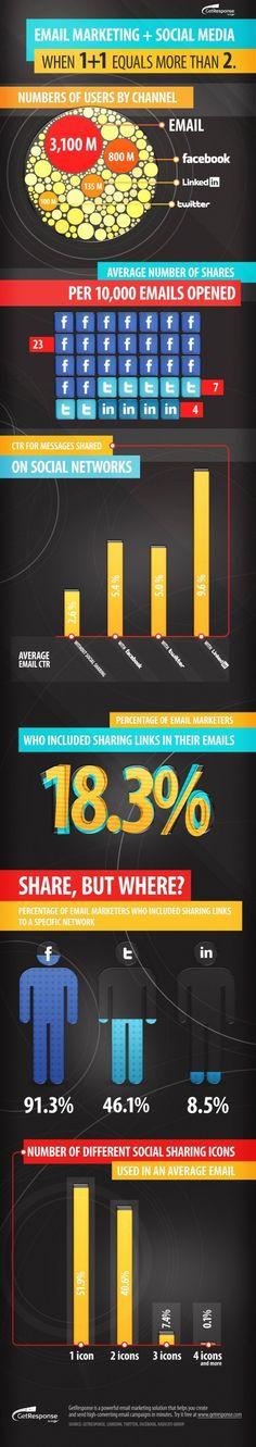 Email Marketing y Social Media. Cuando 1+1 son más que 2. #infography #infografia #socialmedia #sm