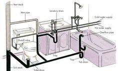 bathroom plumbing (shower/tub with trap)