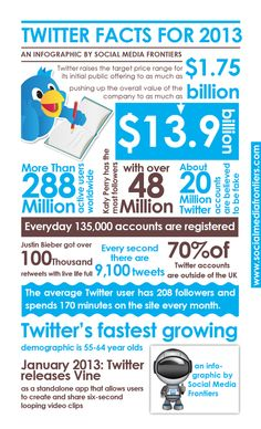 Twitter Facts for 2013 (infographic) ~ Social Media Frontiers