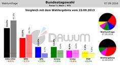 Vergleich Umfrage / Wahlergebnis: Bundestagswahl (#btw) - Forsa - 07.09.2016