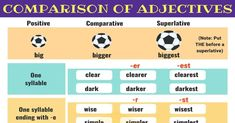 Comparison of Adjectives! Learn how to use Comparative and Superlative Adjectives in English with example sentences and ESL printable worksheets. Adjectives Grammar, English Adjectives, Grammar Rules, English Grammar, Classroom Posters, Math Classroom, English Class, Learn English, Epic One Liners