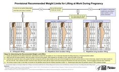 Provisional Recommended Weight Limits for Lifting at Work During Pregnancy Health And Safety, Health And Wellness, Ob Nursing, Women Lifting, Baby Health, Women's Health, Workplace Safety, Public Health, Pregnancy