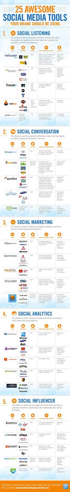 Great Infographic on Social Media Tools and their use....