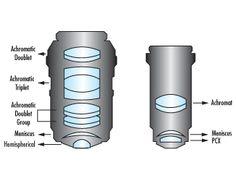 PAchromatic (Left) vs. Apochromatic (Right) Objective Design