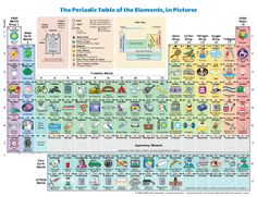 science: Pretty periodic table that explains the elements nicely for non-chemistry people. Teaching Chemistry, Science Chemistry, Physical Science, Science Lessons, Science Education, Science For Kids, Science Activities, Science Projects, Science And Nature