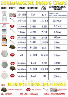 Pain Control Chart Good To Know Jillian Medford Beehner You Always Asked