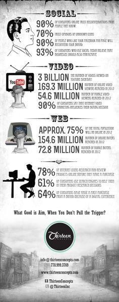 Internet #Marketing Facts || Przydatne liczby do umieszczenia w prezentacji.