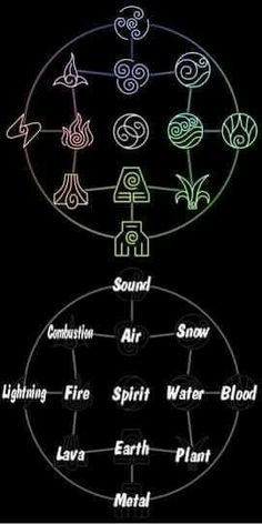 Avatar the Last Airbender/ The Legend of Korra: bending chart. Can I like be an earth bender please? Avatar Airbender, Avatar Aang, Element Tattoo, Harmony Tattoo, The Legend Of Korra, Team Avatar, Air Bender, Book Of Shadows, The Last Airbender