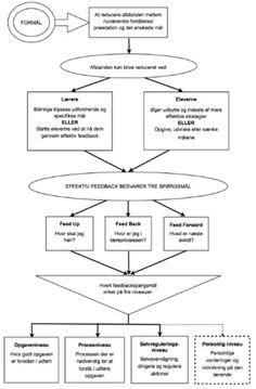Hatties feedbackmodel - Synlig læring