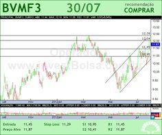 BMFBOVESPA - BVMF3 - 30/07/2012 #BVMF3 #analises #bovespa