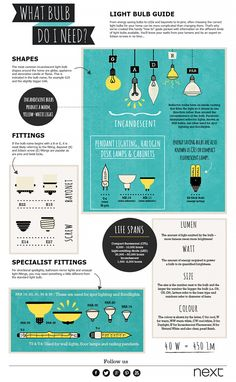 How to pick the right lightbulb infographic