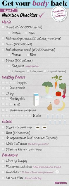 Nutrition checklist. This is a good idea. Although I would advise swapping the calories of breakfast and dinner. Why would you eat more in the evening when you are less active? Eat the most at breakfast and you will be burning off calories throughout the day. Makes sense right?