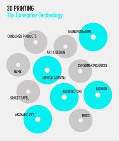 Spotrebiteľské technológie / 3D printing - the consumer technology #3dprint #infographic