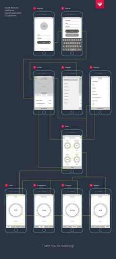 Wireframes mobile app Health Monitor on App Design Served Mais
