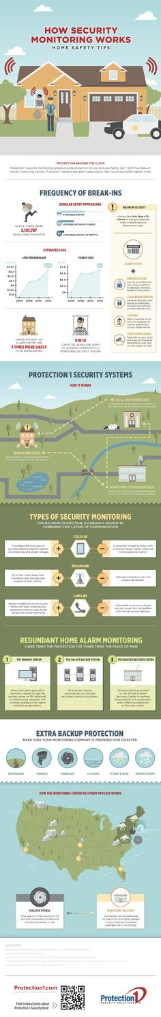 How Security Monitoring Works [Infographic] Home Security Monitoring, Alarm Monitoring, Home Security Tips, Home Security Systems, Home Safety Tips, National Safety, Melbourne Florida, Home Monitor, Home Protection