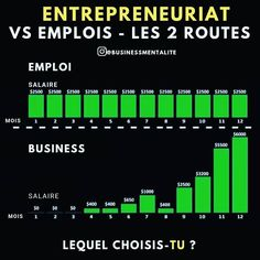 Dropshipping usa entrepreneur make money affiliation motivation Amway Business, Business Entrepreneur, Making A Business Plan, Business Planning, Self Made Millionaire, Money Games, Startup, Investing Money