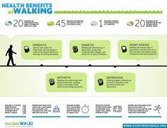 Health benefits of walking: diabetes, dementia, depression, arthritis, heart disease Health And Wellness, Health Tips, Health Care, Health Fitness, Wellness Tips, Nutrition Tips, Healthy Nutrition, Just Keep Walking, Walking Everyday