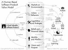 A Human Based Software Product Value Model.  Great application of Logical Levels model