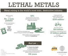Mining is the world's most toxic, destructive industry.