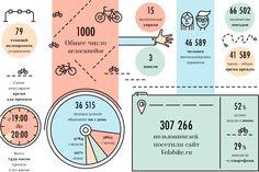 Итоги сезона: Как работал общественный велопрокат в Москве. Изображение №2.
