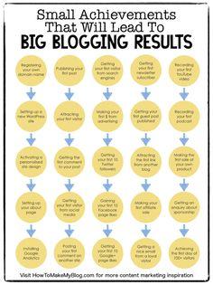 39 Small Achievements That Will Lead To Big Blogging Results Media Marketing, Content Marketing, Internet Marketing, Digital Marketing, Google Analytics, Business Inspiration, Social Media Tips, Online Work, Blog Tips