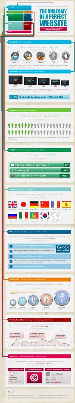 A anatomia do website perfeito
