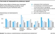 Global study: the kind of manager Millennials want http://alignleadership.com/what-millennials-want-from-work-charted-across-the-world/