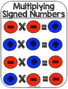 Great resource to help students memorize the rules for multiplying and dividing signed numbers. Print in color on a paper size. Gcse Math, Maths Algebra, Math Tutor, Teaching Math, Algebra Activities, Math Charts, Maths Solutions, Math Notes, Signed Numbers