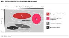 Vier Wege zum Erfolg für das Asset Management Private Banking, Blog, Chart, Report Writing, Blogging