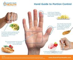 For estimating portion sizes. | 24 Diagrams To Help You Eat Healthier