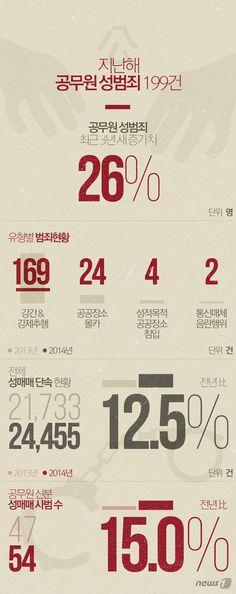 2015/08/07 [그래픽뉴스]지난해 공무원 성범죄 199건http://www.news1.kr/photos/details/?1490661  Designer, Jinmo Choi. #inforgraphic #inforgraphics #design #인포그래픽