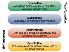 SAMR Wat is de invloed van didactische inzet van ICT op het leren en de prestaties van leerlingen? Hoe innovatief  is de inzet van ICT daadwerkelijk? Het SAMR model van Puentedura helpt in het beschrijven van de didactische inzet van ICT. Het is geen ontwerpmodel, je gebruikt het als hulpmiddel tijdens het reflecteren op een leerpraktijk
