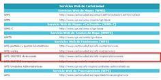 Geomática: Servicio WFS INSPIRE de DIRECCIONES actualizado de...