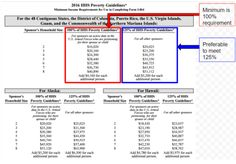 Affidavit of Support (Form I-134) to show finances during the K-1 Fiance visa interview