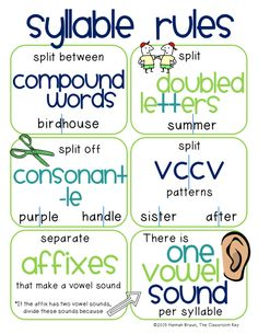 kid-friendly syllable rules free poster for decoding multisyllabic words, helpful for teaching phonics in and grade Phonics Reading, Teaching Phonics, Teaching Reading, Teaching Pronouns, Dyslexia Teaching, Teaching Posters, Phonics Books, Reading Help, Reading Practice