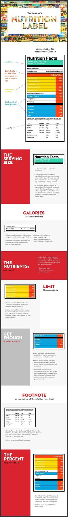 How to Read a Nutrition Label #nutrition101