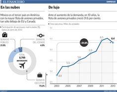 Demanda de aviones privados ha crecido entre 15 y 10% en los últimos 3 años. 20/11/2014