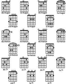 Tablaturas y pentagramas, para guitarra y bajo