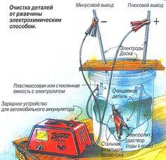 удаление ржавчины с помощью Зарядного устройства: 20 тыс изображений найдено в Яндекс.Картинках