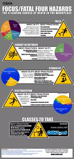 Avoid the OSHA Focus Four Hazards infographic Safety Games, Safety Talk, Safety Meeting, Safety At Work, Eye Safety, Health And Safety Poster, Safety Posters, Workplace Safety Topics, Safety Moment Topics