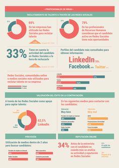 Infografía III Informe Empleo y Redes Sociales, Infoempleo y Adecco