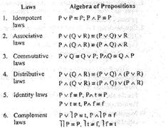 Algebraic laws for solving problems