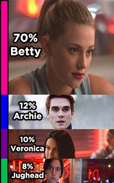 """This """"Riverdale"""" Quiz Will Reveal What Percent Archie, Betty, Jughead, And Veronica You Are"""