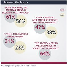 Best The American Dream Images  American Dreams The Americans  Define The American Dream Essay  Best Did We Wake Up From The American  Dream Images On