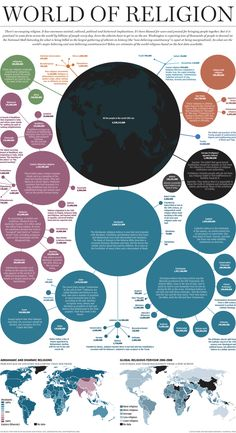 World of Religion - Well designed infographic depicting the demographic breakdown of the World's religions. With the visual depiction, its interesting to see the sizes of Sunni vs Shiite Muslims, atheists, and wiccans. The diminishing circles of #Christian groups is equally fascinating.